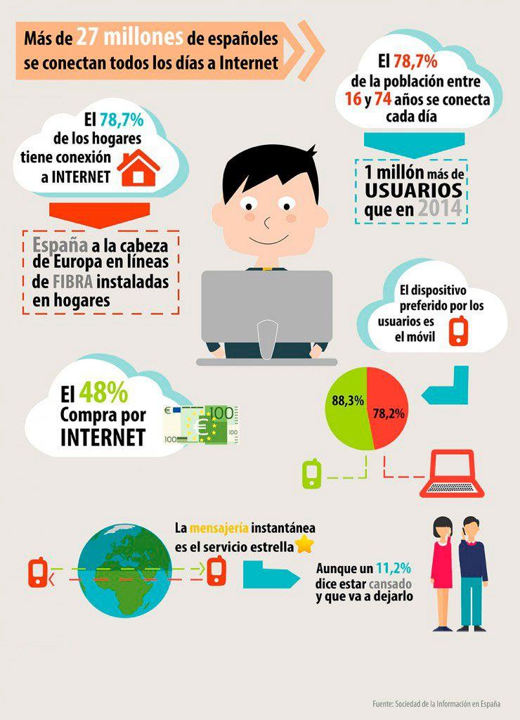 Más de 27 millones de españoles se conectan todos los días a Internet